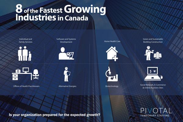 growing industries